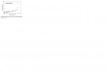 Abszorpciós izoterma N2 77K-en a tölgyfa és tölgyfakéregből készült biofaszén