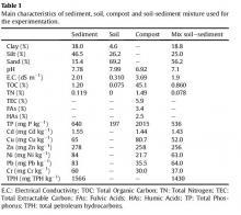 Szennyezőanyag koncentrációk:üledékre,talajra,komposztra,talaj-üledék keverékre