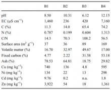 A négyféle bioszén általános tulajdonságai