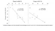 CaCl2-hoz kötött Cd mennyiségének változása a szerves szén és a pH változásával