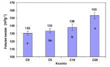 Fajlagos felület meghatározása EGME módszerrel (6 cm alatti mélységű mintából).