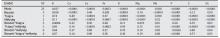Variancia analízis: Mehlich 3 extrahálható tápanyagok (mg/kg), 500 nap után.